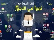 المملكة الثالثة عربيا الأكثر نمواً في الأجور