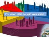 الأحصاء: ارتفاع نصيب الفرد من الناتج المحلي 7% ليسجل 19.7 ألف ريال