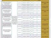 هنا موعد إعلان الوظائف العامة عبر جدارة الخدمة المدنية