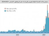 «الصحة»: 282 وفاة بـ«كورونا» و688 إصابة وتعافي 353 حالة