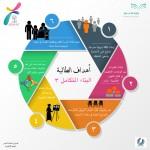 انفوجرافيك الطالبة البناء المتكامل 1 (1)