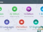 """أكثر من مليار مستخدم لـ """"واتس آب"""" شهرياً"""