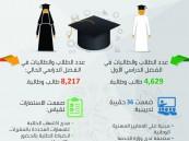 """أكثر من 12 ألف طالب وطالبة التحقوا بـ 18 برنامجاً تدريبياً ضمن """"تعليم وعمل"""""""