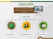 """استمرار استفادة الأشقاء اليمنيين من تصاريح العمل المؤقتة عبر """"أجير"""""""