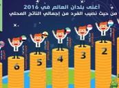 #قطر أغني دول العالم في 2016 و #السعودية بالمرتبة العاشرة