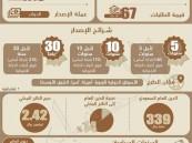 في إصدار تاريخي .. المملكة تجتذب 67 مليار دولار لسنداتها الدولية