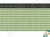 بالصور… فريق التوثيق يكشف: #الهلال الأكثر بـ54 بطولة