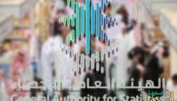 """""""الإحصاء"""" تُصدر نشرة سوق العمل: انخفاض معدل البطالة لدى السعوديين خلال 2020"""