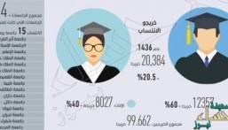 15 جامعة توقف الانتساب والتعليم عن بعد .. تعرّف عليها