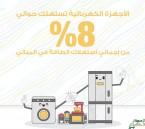 #كفاءة : الأجهزة الكهربائية في المنزل تستهلك نحو 8 % من الطاقة الكهربائية.