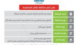 """""""مجلس المنافسة"""" يشهِّر بشركة أغذية سعودية ويغرمها 5 ملايين ريال"""