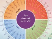 تعرف على خريطة رمضان لعشر سنوات مقبلة.. والعيد في الثلج!!