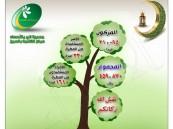 """أكثر من 31 ألف .. """"بر الشعبة"""" يكشف عن أعداد المساهمين بـ""""زكاة الفطر"""""""
