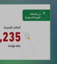 """""""متحدث الصحة"""": 2235 إصابة جديدة بكورونا خلال 24 ساعة .. و أعداد التعافي تتزايد"""