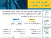 """""""مؤسسة الري"""" تطلق برنامج """"الفرص التدريبية"""" للمهندسين السعوديين"""