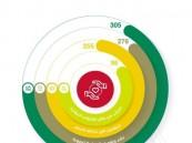 """""""350"""" مبادرة توعوية لصحة الأحساء"""