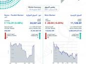 """""""الأسهم السعودية"""" يغلق منخفضا عند مستوى 11128 نقطة"""