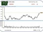 السوق تتماسك فوق مستوى 5800 رغم التراجع