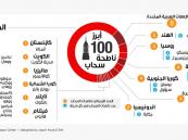 صورة .. 4 ناطحات سحاب فى السعودية بين أبرز 100 فى العالم