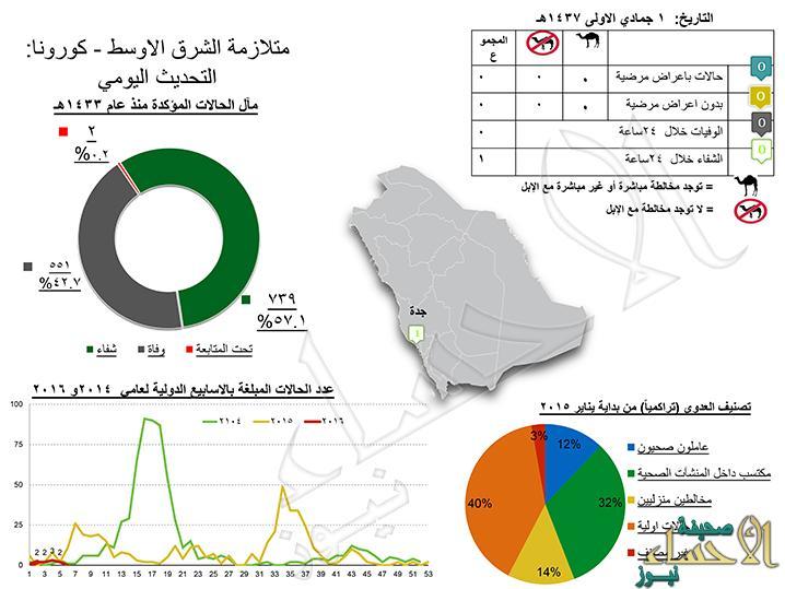 مركز القيادة والتحكم بـ#وزارة_الصحة ينشر أحدث إحصائيات #فيروس_كورونا