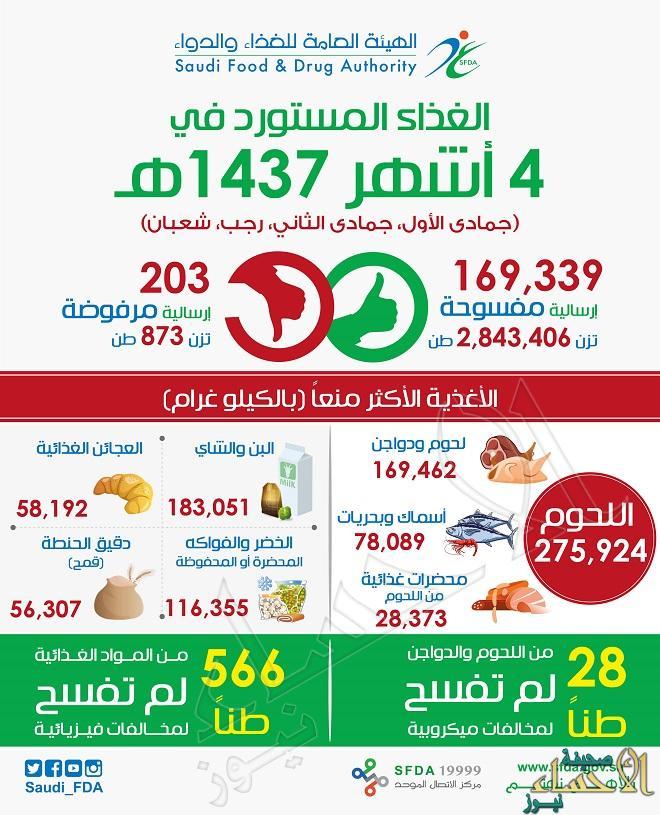 """""""الغذاء والدواء"""" تمنع دخول 275 ألف كيلو من اللحوم والأسماك خلال 4 أشهر"""