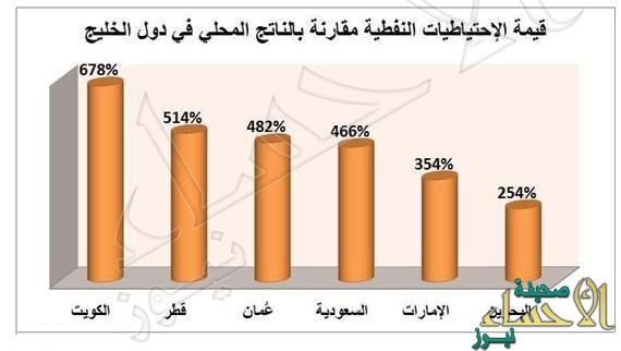 6.4 تريليون دولار قيمة الاحتياطيات النفطية الخليجية .. 47 % للسعودية