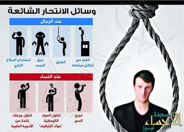 ٤٥٠ محاولة انتحار سنوياً بالمملكة.. الذكور يتجهون للقفز من أماكن مرتفعة والنساء يتجرعن السم