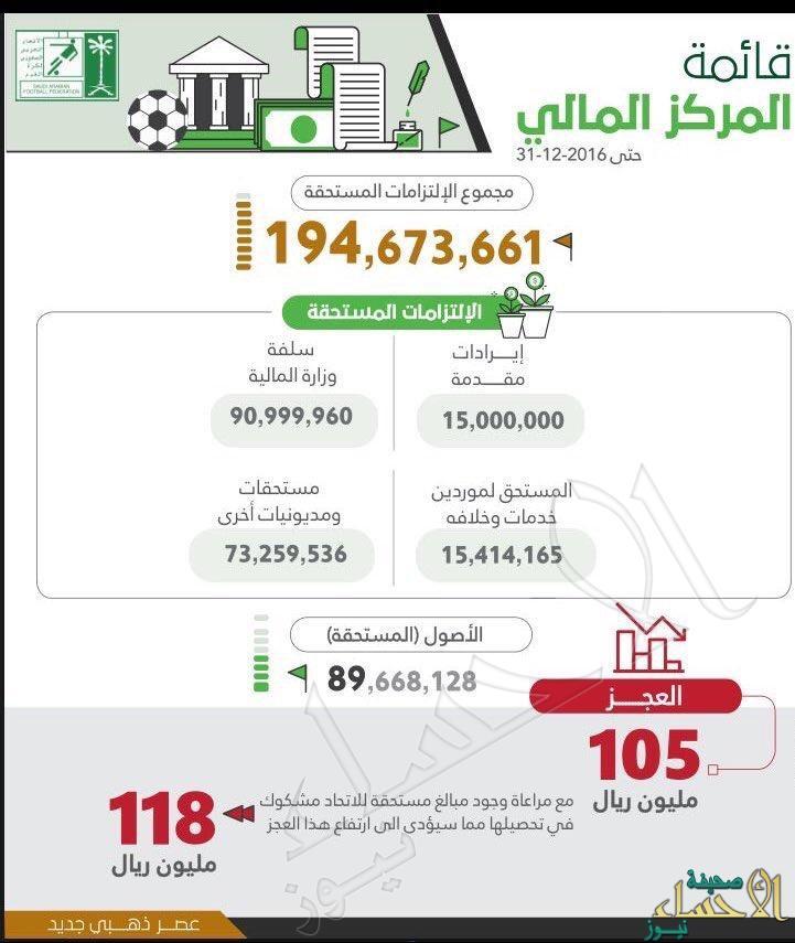 اتحاد القدم: 56 قضية تهدد الأندية السعودية في فيفا