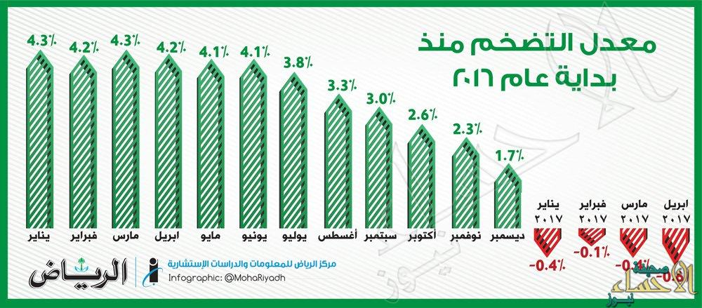معدل التضخم في المملكة بالسالب للشهر الرابع على التوالي