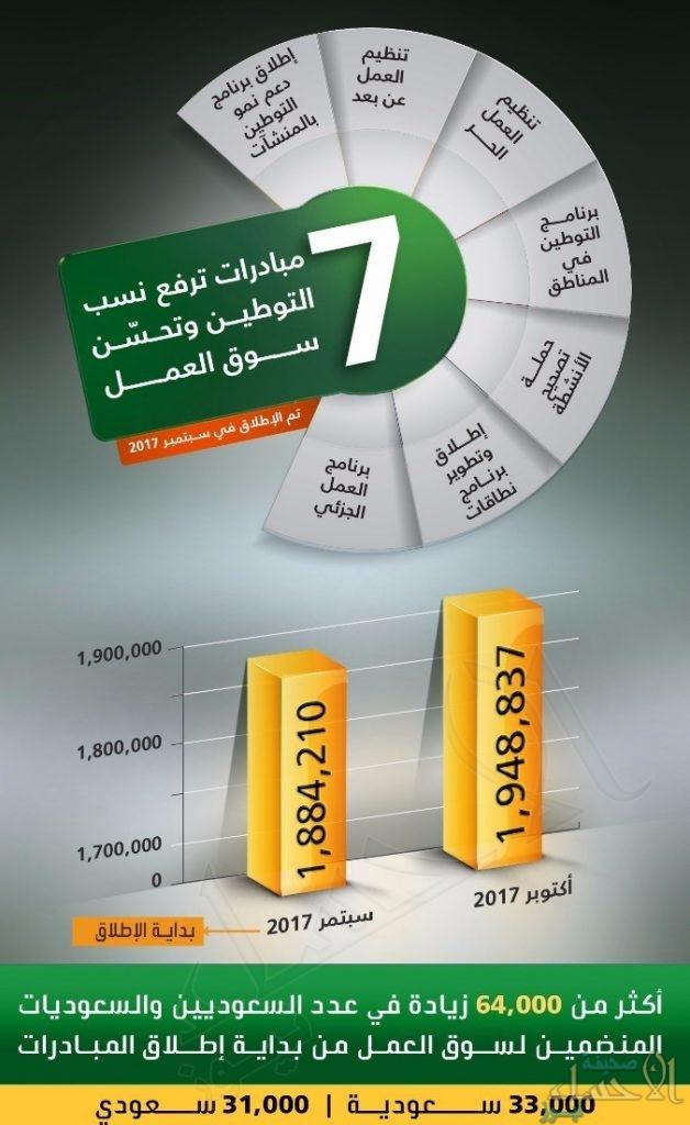 7 مبادرات ترفع نسب التوطين بالقطاع الخاص و 64 ألف سعودي على رأس العمل