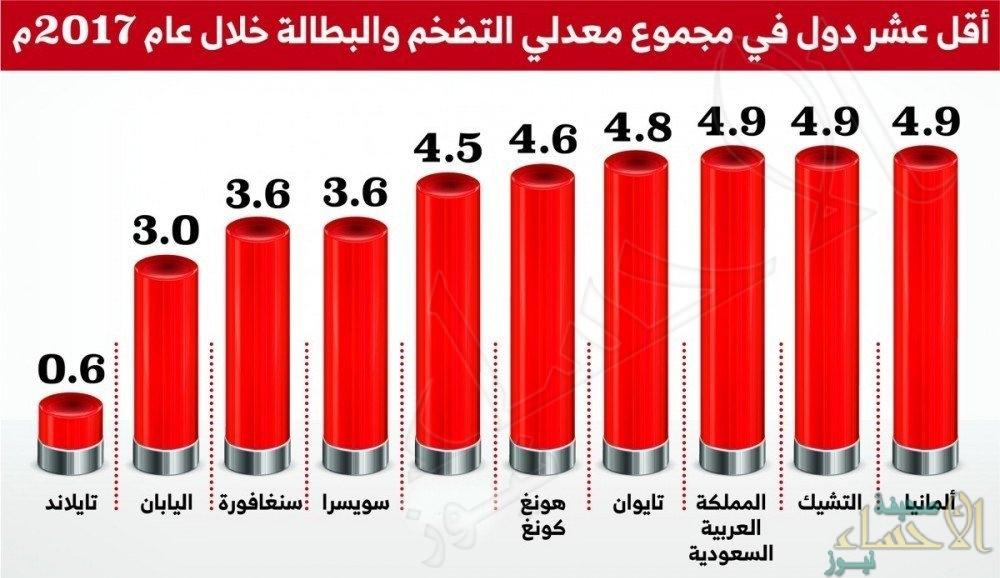 """المملكة ثامن أفضل اقتصاد عالمي في 2017.. و إيران الخامس في مؤشر """"البؤس"""""""
