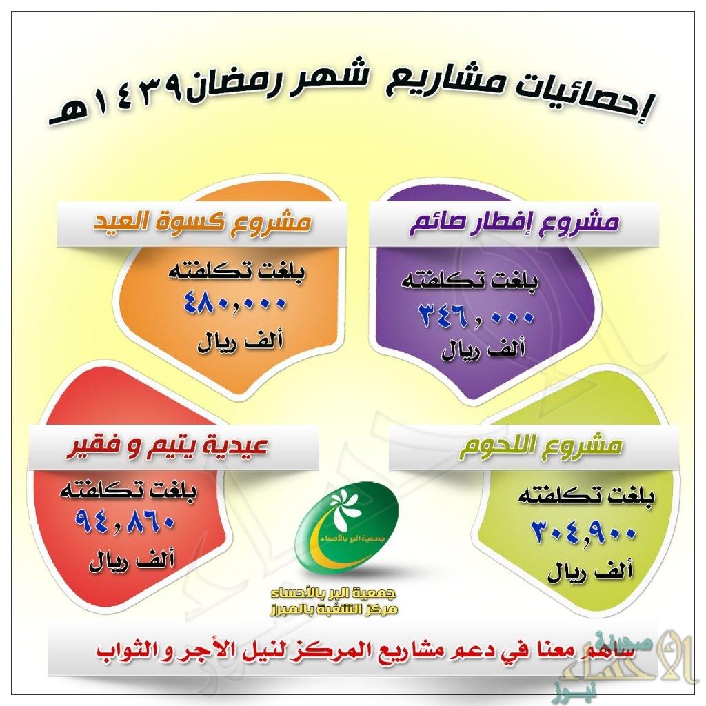 """""""بر الشعبة"""" ينفق أكثر من مليون و 600 ألف ريال من خلال """"برامج رمضان"""" لهذا العام"""