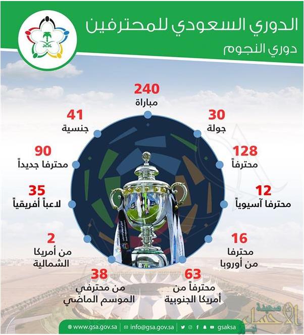 برعاية آل الشيخ.. الرياضيون يحتفلون غداً بدوري النجوم