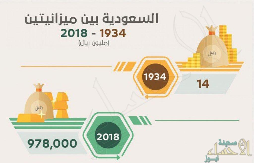 على مدار 88 عاما.. ميزانية المملكة تضاعفت نحو 70 ألف مرة