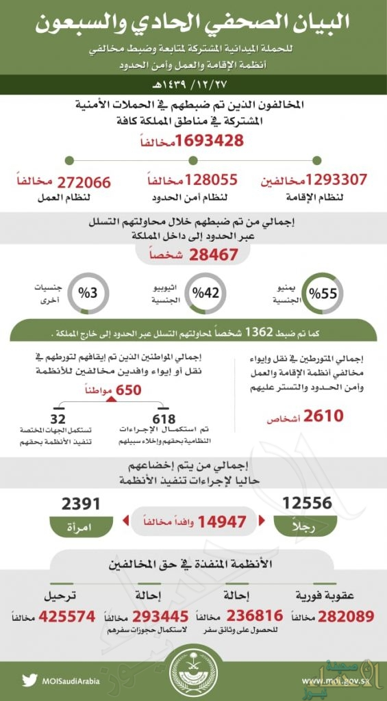 ضبط 1.693.428 مخالفاً لأنظمة الإقامة والعمل وأمن الحدود