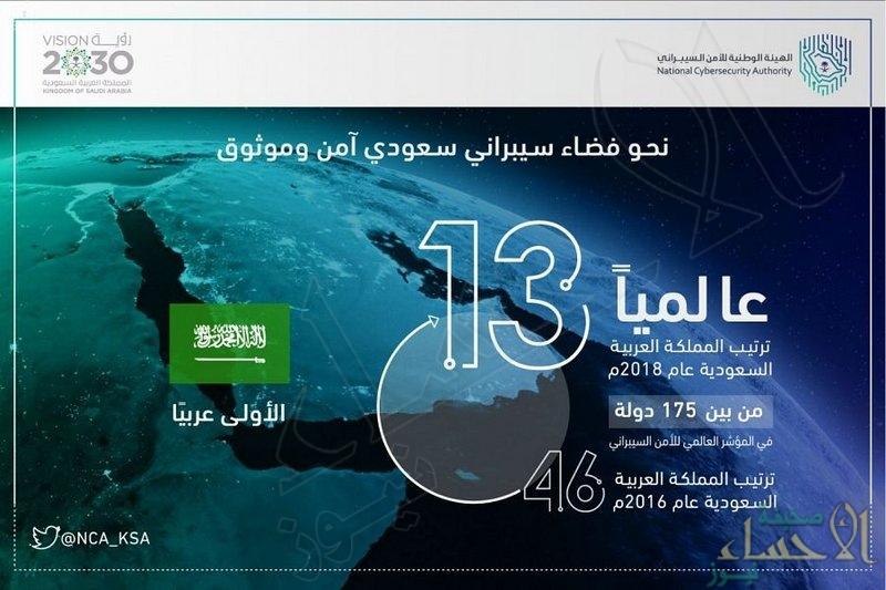 """بين 175 دولة … """"السعودية"""" تحقق المركز 13 عالميًا في مؤشر الأمم المتحدة للأمن السيبراني"""
