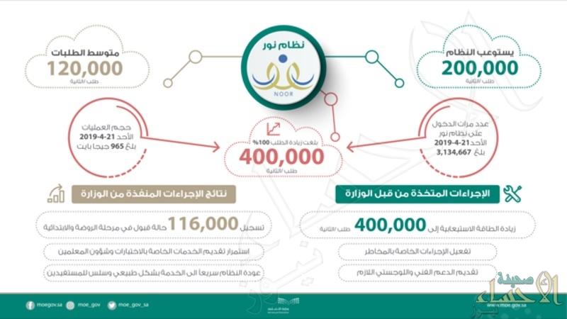 """نظام """"نور"""" يتجاوز حاجز الـ400 ألف طلب في الثانية"""