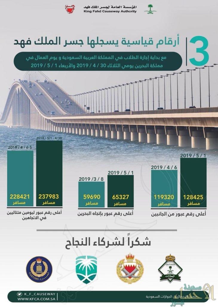 """لم يشهدها منذ إنشائه قبل 33 عام .. """"3"""" أرقام قياسية جديدة بجسر الملك فهد"""