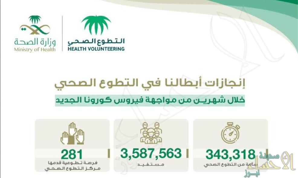 3.5 ملايين مستفيد من خدمات متطوعي مركز التطوع الصحي