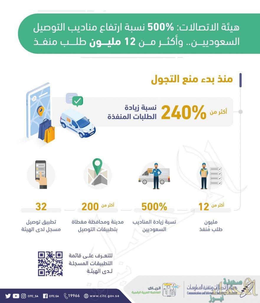 """""""هيئة الاتصالات"""": %500 نسبة ارتفاع عدد مندوبي التوصيل السعوديين"""