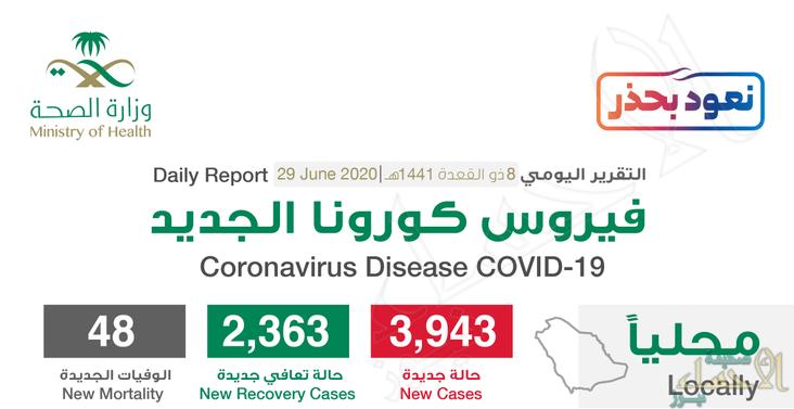 """الهفوف لازالت تتصدر مدن المملكة .. تسجيل 3943 إصابة جديدة بـ""""فيروس كورونا"""""""