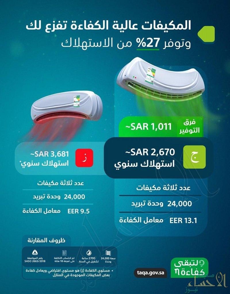 المركز السعودي للطاقة: 27% نسبة توفير المكيفات عالية الكفاءة سنويًا