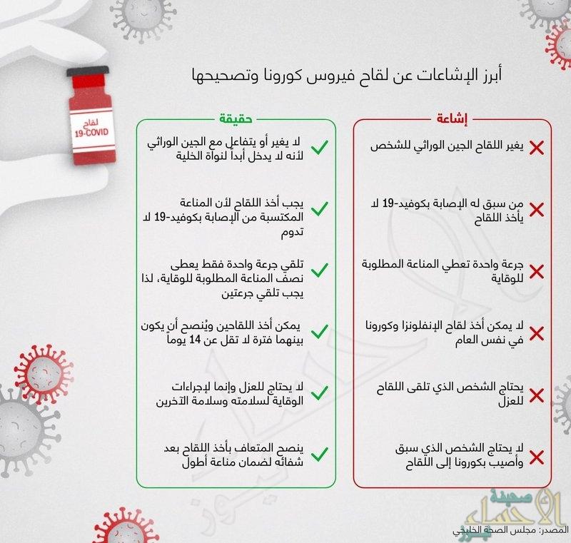 """""""الصحة الخليجي"""": 6 شائعات حول اللقاح ضد كورونا .. هذه حقيقتها"""