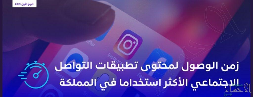 """""""هيئة الاتصالات"""" تكشف عن سرعات مقدمي الخدمة في الوصول لأبرز تطبيقات التواصل الاجتماعي في المملكة"""